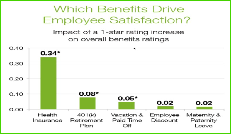 benefits graph